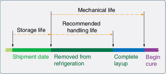 Figure 7-45. Storage life for prepreg materials.