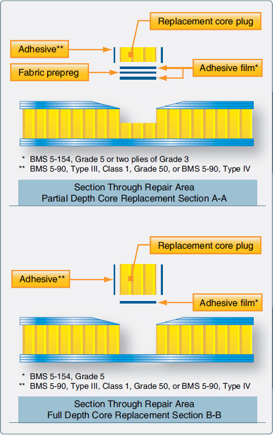 Figure 7-59. Core replacement.