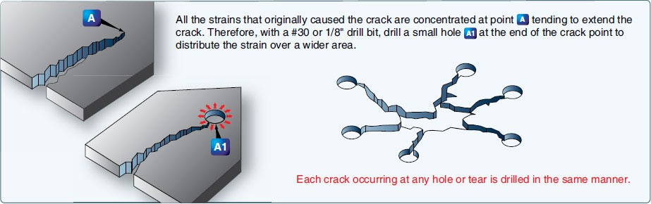 Figure 7-93. Stop drilling of cracks.