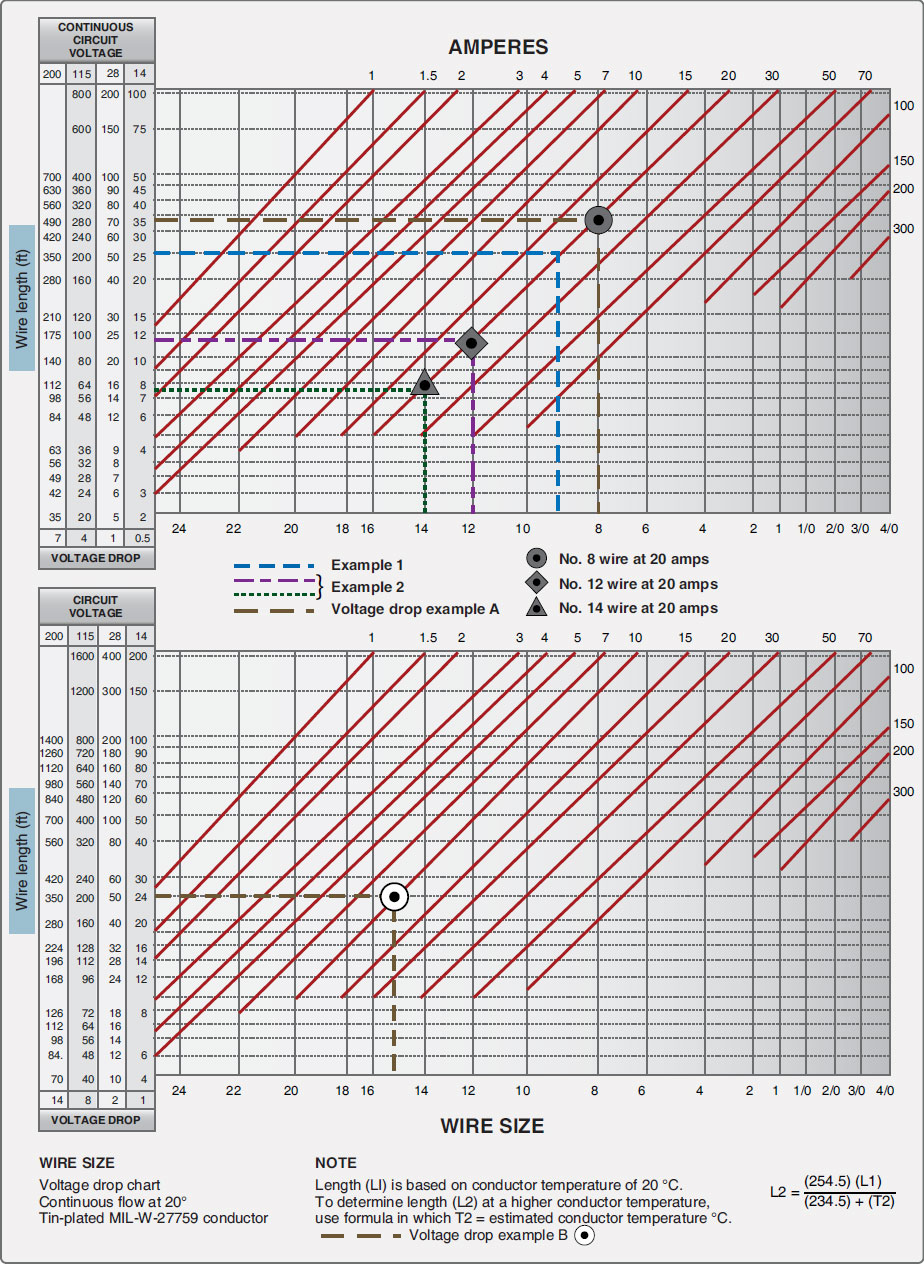 Figure 9-116. Conductor chart, continuous (top) and intermittent flow (bottom).