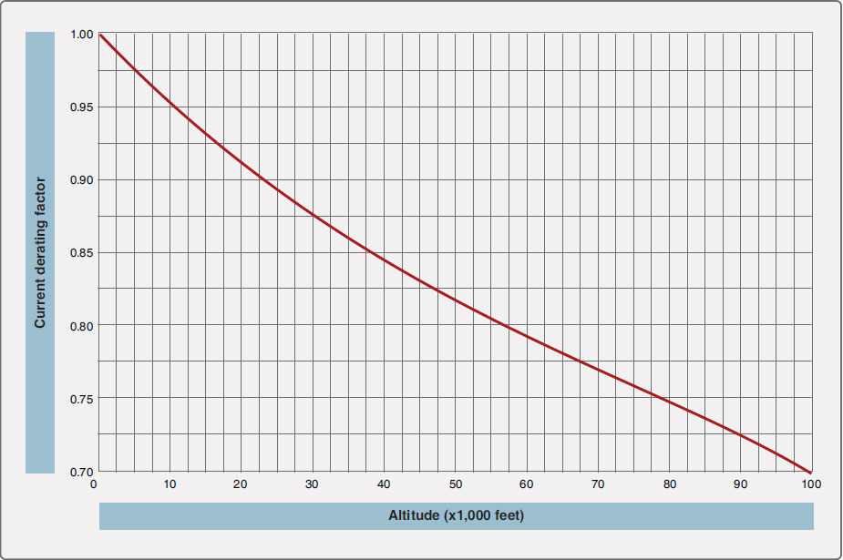 Figure 9-119. Altitude derating curve.