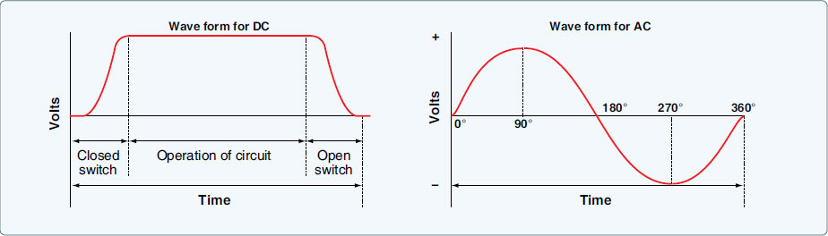 Figure 9-12. DC and AC voltage curves.