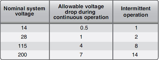 Figure 9-121. Tabulation chart (allowable voltage drop between bus and utilization equipment ground).
