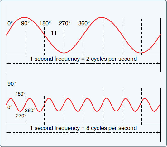 Figure 9-15. Frequency in cycles per second.