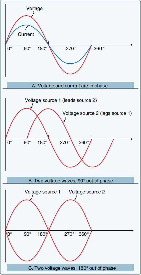Figure 9-16. In-phase and out-of-phase conditions.