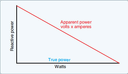 Figure 9-30. Power relations in AC circuit.