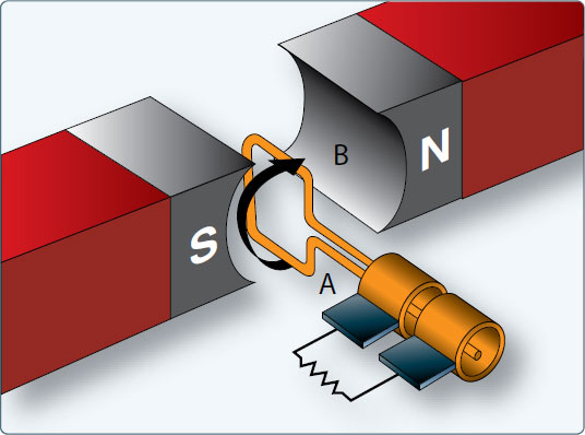 Figure 9-41. Generator slip rings and loop rotate; brushes are stationary.