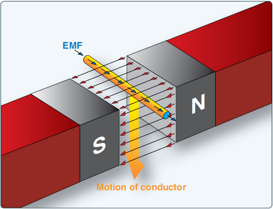 Figure 9-6. Inducing an EMF in a conductor.