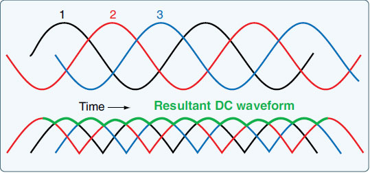Figure 9-68. Relatively smooth ripple DC.