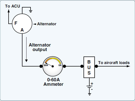 Figure 9-88. Typical ammeter circuit used to monitor alternator output.
