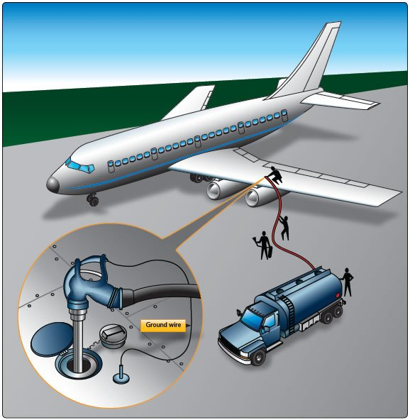 Figure 1-32. Refueling an aircraft by the over-the-wing method.