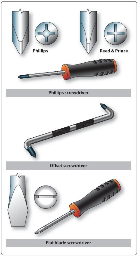 Figure 11-2. Typical screwdrivers.