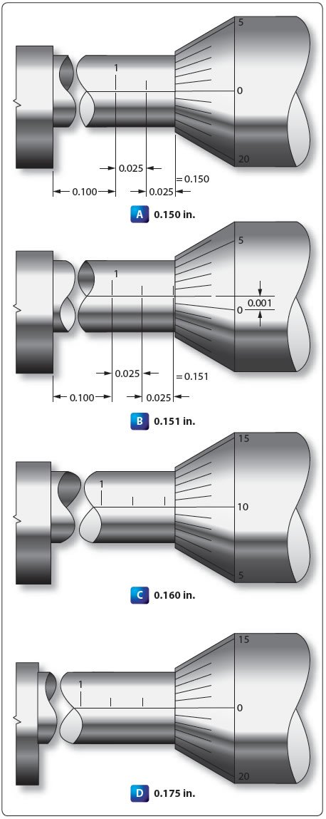 Figure 11-38. Reading a micrometer.