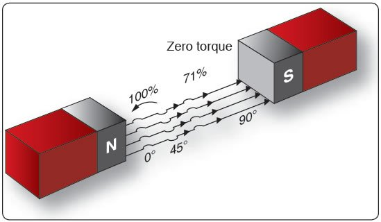 Figure 12-295. Torque on a coil at various angles of rotation.