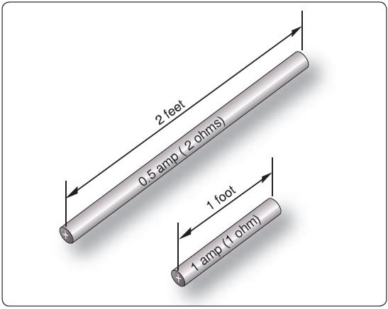 Figure 12-41. Resistance varies with length of conductor.